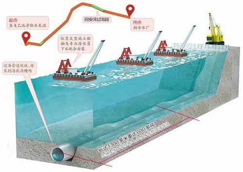过海管道施工:加速度传感器实时监控沉管作业