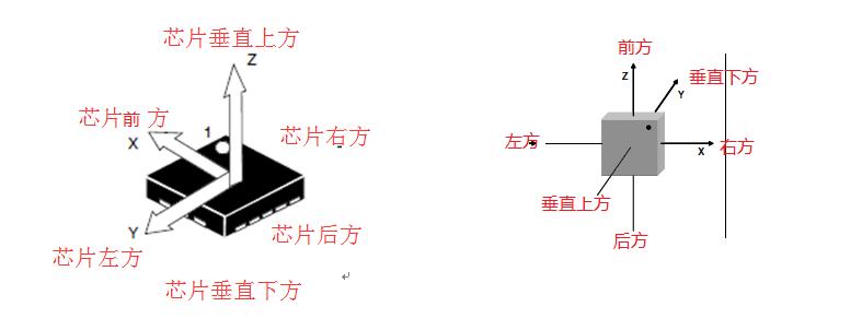三轴加速度传感器应用原理简析